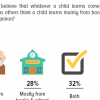 Nearly 2 in 5 Pakistanis (37%) opine that a child learns most from elders; 32% say that elders and books/school both play a key role.