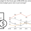 22% Pakistanis favorably rate the latest budget unveiled for the fiscal year 2018-2019.