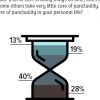 28% Pakistanis say they are very punctual in their personal life; 40% say somewhat punctual.