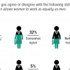 More than half Pakistanis (56%) opine that Pakistani culture and religion allows women to work as equally as men.