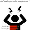 Just over half Pakistanis (55%) believe that women tend to break more easily than men under stressful conditions.