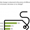 A significant majority of Pakistanis (58%) complain that the prices of various commodities increase during Ramadan.