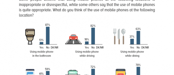 Use of Mobile Phone: Over 4 in 5 Pakistanis consider using mobile phones while driving, and toddlers playing with mobile phones, as being wrong..