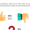 Preference for International: Majority Pakistanis (63%) believe an internationally produced good is of better quality than a locally produced good.