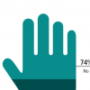 1 in 4 (26%) Pakistanis claim to be interested in palmistry.
