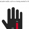 Nearly 1 in 3 (29%) Pakistanis claim to have shown their hand to a palmist.