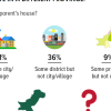 Mobility/Migration by Marriage: Over half (51%) of married women in Pakistan reside in the same city/village as their parents after marriage; only 3% say they live in a different province.