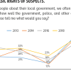 Accountability in the criminal justice system: Half urban Pakistanis (45%) opine that Pakistani courts guarantee all the rights to a fair trial. Only 23% believe that police respects basic rights of suspects.