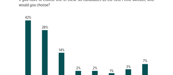 A plurality by a significant margin in Gallup Exit Poll on the Election Day reported wanting to see Imran Khan as the next Prime Minister of Pakistan (42%).
