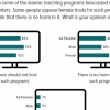 Majority opinion in Pakistan split on whether women should host Islamic teaching programs on TV or not; 49% opine they should not host while 44% opine they should host, gender divide visible.