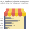 53% Pakistanis believe Sasta Bazaars started by the government do succeed (a lot/somewhat) in providing relief to the people.