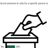 General Elections 2018 in Pakistan: A quarter Pakistanis (24%) claim to have tried to convince others regarding who to vote for.