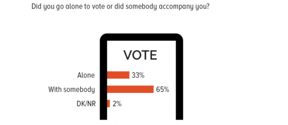 65% Pakistanis who voted in 2018 general elections say that they were accompanied by somebody while they went to vote.
