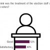 52% Pakistanis, who affirmed that they voted in these elections, opine that the treatment of polling staff with the voters was good.