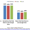 18% Pakistanis say they are always pressed against time; 4% more urban than rural respondents opine the same.
