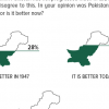 66% of Pakistanis consider Pakistan's condition to be much better than it was back in 1947.