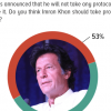 53% Pakistanis believe that Imran Khan should take protocol as is appropriate and befitting of Prime Minister of Pakistan.