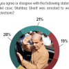 49% Pakistanis believe that Shahbaz Sharif was arrested to undermine PML-N's position in by-elections. 42% do not agree with this.
