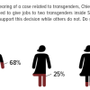 Majority of Pakistanis (68%) support Chief Justice Saqib Nisar's decision of giving jobs to two transgender people within Supreme Court.