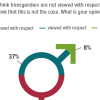 Public attitude towards transgenders: 55% Pakistanis believe that transgenders are not viewed with respect in our society, 37% think otherwise.