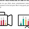 Despite the recent boom, film industry fails to leave an impact; only 24% Pakistanis deem its performance commendable while 45% Pakistanis think its performance has been unsatisfactory. For television industry these figures are 36% and 35% respectively.