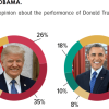 16% Pakistanis think Donald Trump's performance during the last year was good, for Obama this figure was 28% back in 2016. 61% said Trump's performance was unsatisfactory as compared to 41% who had similar views for Obama.