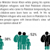 Half of Pakistanis (52%) do not approve of giving citizenship to Afghan refugees, 38% support the idea of granting them Pakistani citizenship.