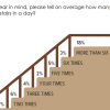 Stair climbing: 44% Pakistanis are missing out on this important way of exercising; 18% say they climb stairs more than 6 times per day.