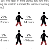 34% Pakistanis state that they did not spend any time on walking during summers in the past one year, 29% say they spent 1 to 2 hours walking per week.