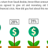 37% of Pakistanis are jubilant over Saudi aid to overcome financial crisis, 28% are displeased about it, while 31% remain indifferent.