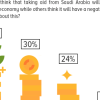 Aid Impact: 43% Pakistanis believe that Saudi aid will leave a positive imprint on the economy, 30% think it will have an adverse impact.
