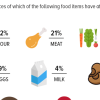 42% Pakistanis profess that they were affected by the increase in flour prices, 21% claim the same for increase in meat prices.