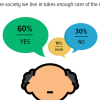 Care for the elderly; 60% Pakistanis believe that older people are well taken care of in our society, 30% think otherwise.