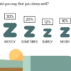 Sleeping patterns: 45% Pakistanis claim to sleep well (always or mostly), 28% say that they are unable to sleep peacefully.