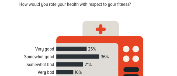 Fitness alert: 61% of Pakistanis deem their fitness as laudable (somewhat good or very good) 37% think it is not up to the mark (somewhat bad or very bad).