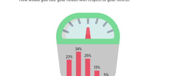 57% Pakistanis opine that their health with respect to their body weight is commendable (somewhat good or very good), 38% rate it as poor (somewhat bad or very bad).