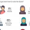 Quranic recitation: Nearly half (49%) of Pakistanis who know how to recite the Quran report having learned from a Qari at a mosque.