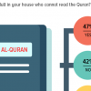 Quranic Recitation: Nearly 1 in 2 (47%) Pakistanis report that there is an adult in their house who cannot read the Quran.