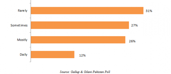 Public transport: Nearly 4 in 10 (38%) urban Pakistanis report using public transport frequently (daily or mostly).