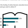 Online Quranic Education: More than 1 in 2 (53%) Pakistanis affirm that if the facility of online Quranic education were made available in Pakistan, they would be willing to use it.