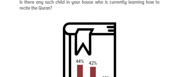 Learning to Recite the Quran: 44% of Pakistanis report that there is a child in their house who is currently learning how to recite the Quran.