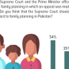 Family Planning: More than 1 in 2 (54%) Pakistanis approve of the Supreme Court's activist stance on Family Planning.
