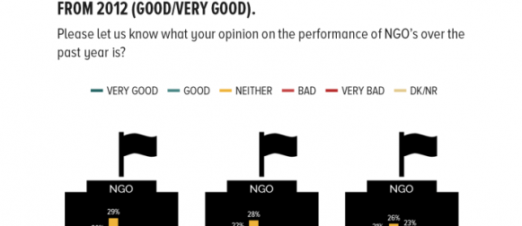 On the Performance of NGO's: 25% of Pakistanis have favourable opinions on the performance of NGO's in Pakistan over the past year, a statistic that is unchanged from 2012 (good/very good).