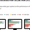 On the Performance of the Media: 34% of Pakistanis approve of the performance of the media over the past year, an 8 percentage-point decline from 2012 (good/very good).