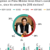 Opinions on Imran Khan's Performance: At 51%, around half of Pakistanis express a favourable opinion on Imran Khan's performance to date as Prime Minister (good/very good).
