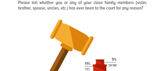 Visiting the Court: At 84%, the vast majority of Pakistanis report that neither they themselves, nor any of their close relatives, have ever visited the court for any reason.
