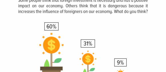 Foreign Investment: The majority of Pakistanis (60%) are of the view that foreign investment is beneficial for the country's economy.