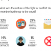 Reasons for visiting courts: Of the Pakistanis or their relatives who have visited courts, the greatest proportion (32%) did it to resolve conflicts over land or property.