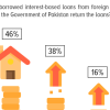 Loan Repayment: 38% of Pakistanis believe that their government should not return the interest-based loans that it has borrowed from foreign countries and banks.