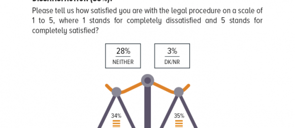 Satisfaction with the legal procedure: The scales are balanced between Pakistanis who express satisfaction with the legal system (34%) and the Pakistanis who express their dissatisfaction (35%).